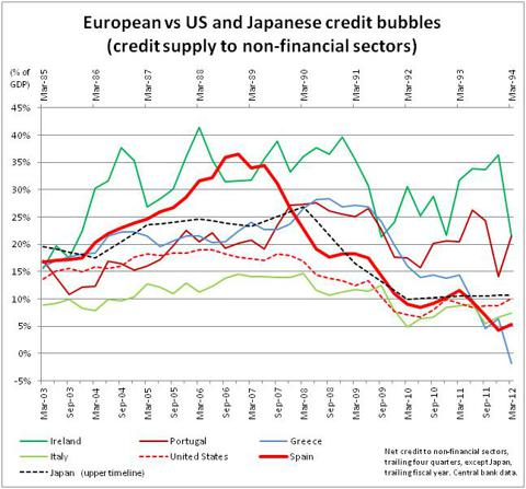 European vs US and Japanese credit bubbles