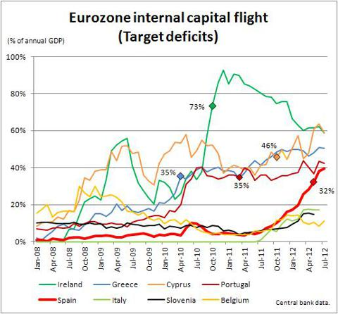 Eurozone internal capital flight