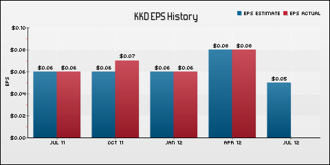 Krispy Kreme Doughnuts, Inc. EPS Historical Results vs Estimates