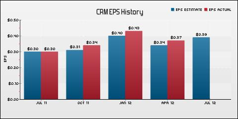 salesforce.com, inc EPS Historical Results vs Estimates