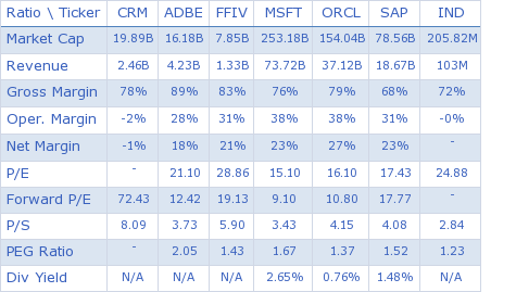 salesforce.com, inc key ratio comparison with direct competitors