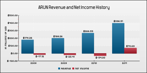 Aruba Networks, Inc. Revenue and Net Income History