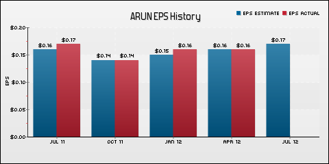 Aruba Networks, Inc. EPS Historical Results vs Estimates