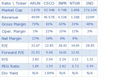 Aruba Networks, Inc. key ratio comparison with direct competitors