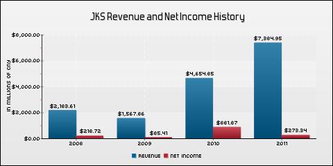 JinkoSolar Holding Co., Ltd. Revenue and Net Income History