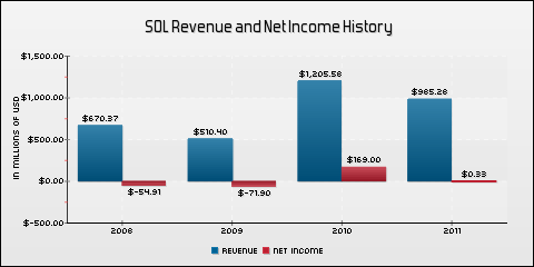 ReneSola Ltd. Revenue and Net Income History