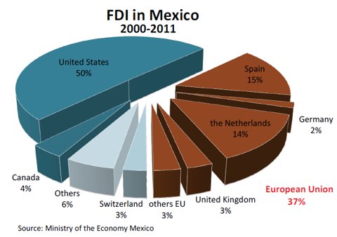 FDI in mexico