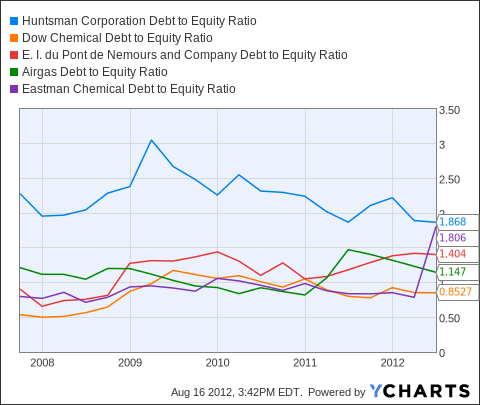 HUN Debt to Equity Ratio Chart