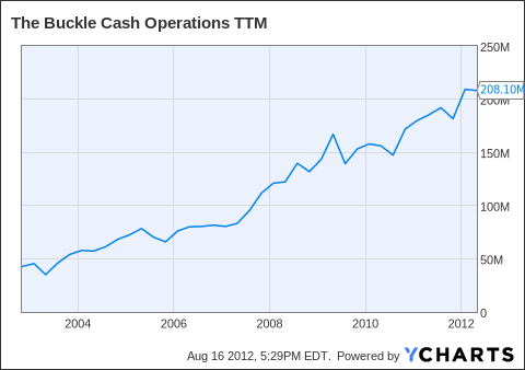 BKE Cash Operations TTM Chart