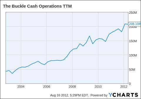 BKE Cash Operations TTM Chart