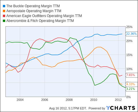 BKE Operating Margin TTM Chart