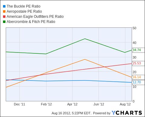 BKE PE Ratio Chart