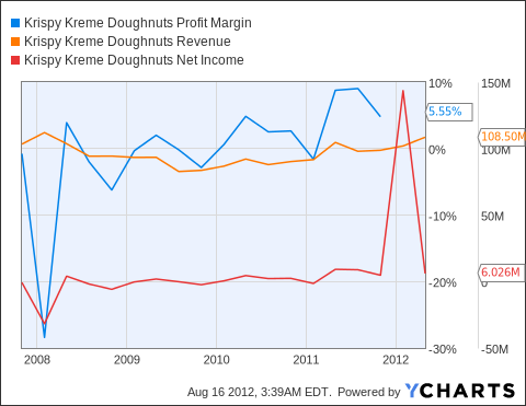 KKD Profit Margin Chart