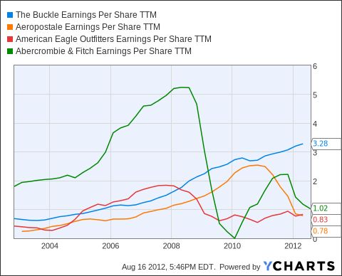 BKE Earnings Per Share TTM Chart