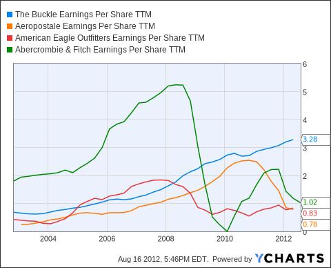 BKE Earnings Per Share TTM Chart