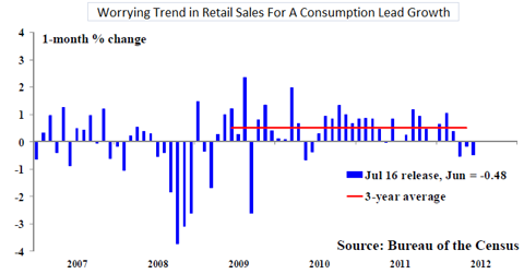 Weak Retail sales