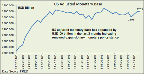 US adjusted monetary base