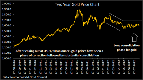 Two year gold price chart