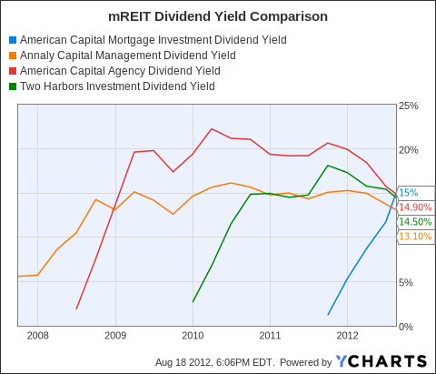 MTGE Dividend Yield Chart
