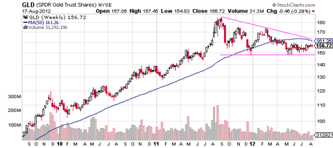 GLD Gold ETF experienced a blow-off peak followed by a year of consolidation