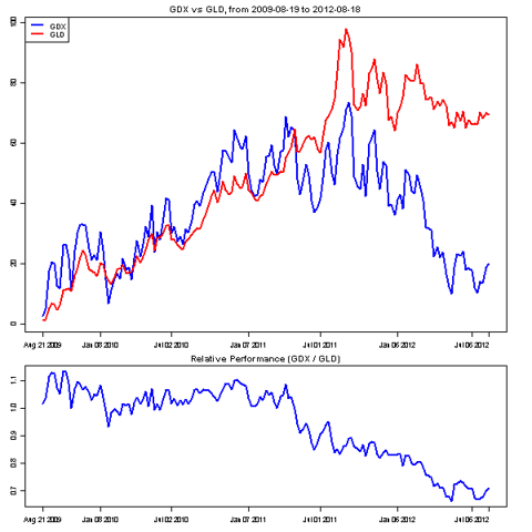 Gold stocks have begun to under-perform gold prices.