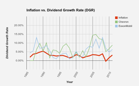 Inflation vs. Dividend Growth Rate - Energy Companies