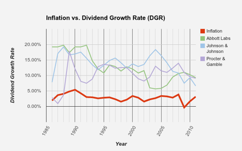 Inflation vs. Dividend Growth Rate - Personal and Health Care Companies