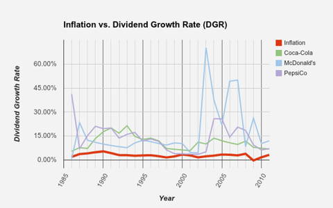 Inflation vs. Dividend Growth Rate - Food and Beverage Companies