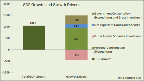 US GDP growth drivers
