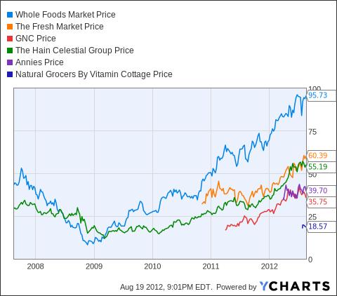 WFM Chart