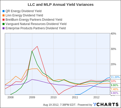 QRE Dividend Yield Chart