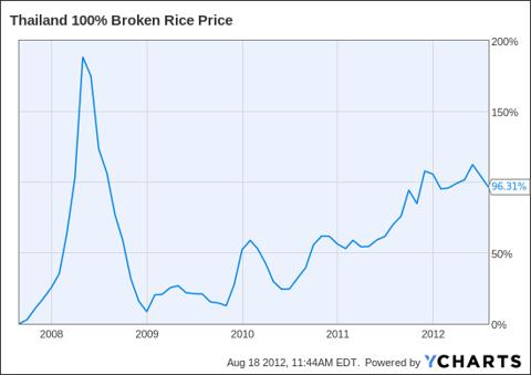 Thailand 100% Broken Rice Price Chart