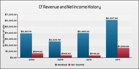 CF Industries Holdings, Inc. Revenue and Net Income History