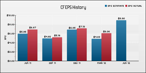 CF Industries Holdings, Inc. EPS Historical Results vs Estimates