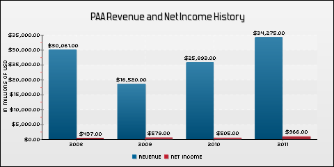 Plains All American Pipeline, L.P. Revenue and Net Income History