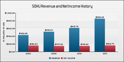 Sohu.com Inc. Revenue and Net Income History
