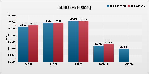 Sohu.com Inc. EPS Historical Results vs Estimates