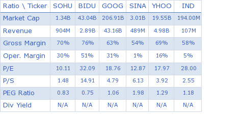 Sohu.com Inc. key ratio comparison with direct competitors