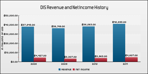 Walt Disney Co. Revenue and Net Income History