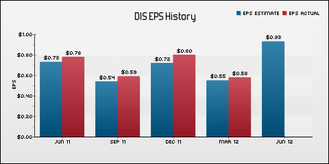 Walt Disney Co. EPS Historical Results vs Estimates