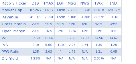 Walt Disney Co. key ratio comparison with direct competitors