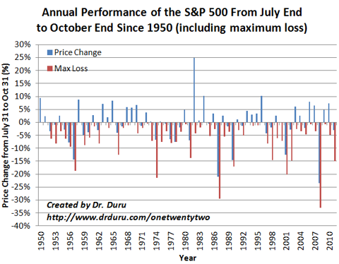Annual Performance of the S&P 500 From July End to October End Since 1950 (including maximum loss)