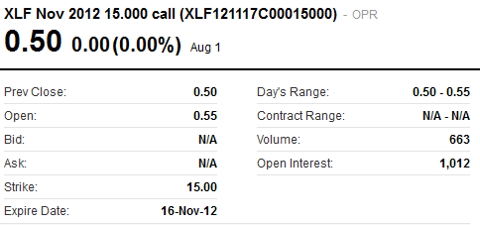 Example of call option trade