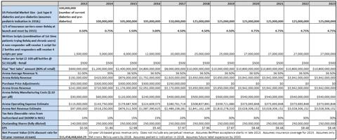 Forecast of 10 Years of US-Belviq Revenue