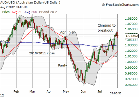 Australian dollar clings to its breakout against the U.S. dollar