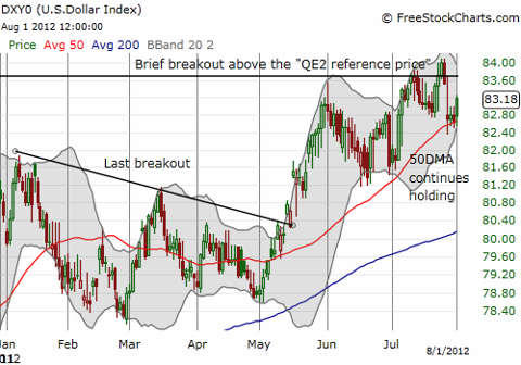 The U.S. dollar index pulls back from a major breakout above its QE2 reference price but still finds support at the 50DMA