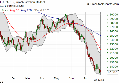 The Australian dollar soars against the euro (EUR/AUD plunges)