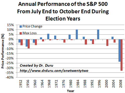 Annual Performance of the S&P 500 From July End to October End During Election Years