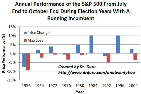Annual Performance of the S&P 500 From July End to October End During Election Years With A Running Incumbent