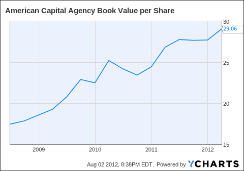 AGNC Book Value per Share Chart